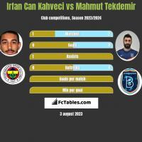 Irfan Can Kahveci vs Mahmut Tekdemir h2h player stats