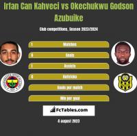 Irfan Can Kahveci vs Okechukwu Godson Azubuike h2h player stats