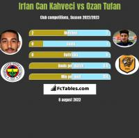 Irfan Can Kahveci vs Ozan Tufan h2h player stats