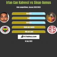 Irfan Can Kahveci vs Sinan Gumus h2h player stats