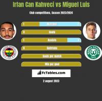 Irfan Can Kahveci vs Miguel Luis h2h player stats