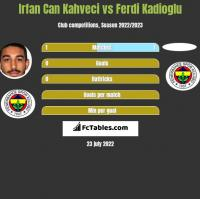 Irfan Can Kahveci vs Ferdi Kadioglu h2h player stats