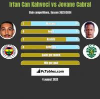 Irfan Can Kahveci vs Jovane Cabral h2h player stats
