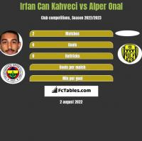 Irfan Can Kahveci vs Alper Onal h2h player stats