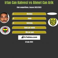 Irfan Can Kahveci vs Ahmet Can Arik h2h player stats