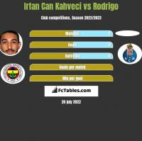Irfan Can Kahveci vs Rodrigo h2h player stats