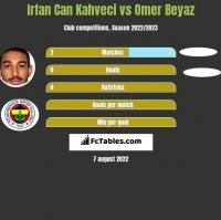 Irfan Can Kahveci vs Omer Beyaz h2h player stats