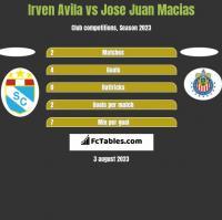 Irven Avila vs Jose Juan Macias h2h player stats