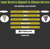 Isaac Becerra Alguacil vs Alfonso Herrero h2h player stats