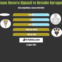 Isaac Becerra Alguacil vs Bernabe Barragan h2h player stats