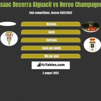 Isaac Becerra Alguacil vs Nereo Champagne h2h player stats