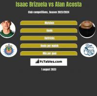 Isaac Brizuela vs Alan Acosta h2h player stats