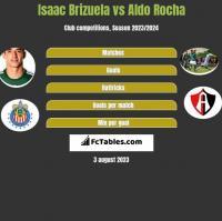 Isaac Brizuela vs Aldo Rocha h2h player stats