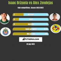 Isaac Brizuela vs Alex Zendejas h2h player stats
