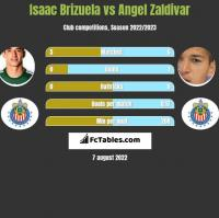 Isaac Brizuela vs Angel Zaldivar h2h player stats