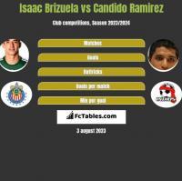 Isaac Brizuela vs Candido Ramirez h2h player stats