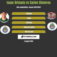 Isaac Brizuela vs Carlos Cisneros h2h player stats