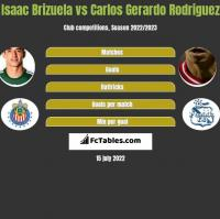 Isaac Brizuela vs Carlos Gerardo Rodriguez h2h player stats