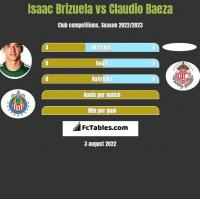 Isaac Brizuela vs Claudio Baeza h2h player stats