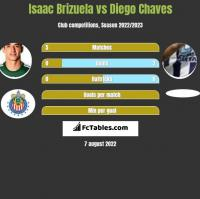 Isaac Brizuela vs Diego Chaves h2h player stats