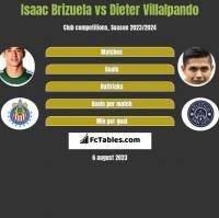 Isaac Brizuela vs Dieter Villalpando h2h player stats