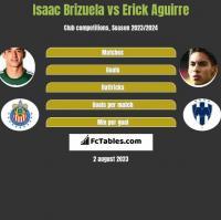 Isaac Brizuela vs Erick Aguirre h2h player stats