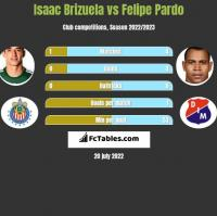 Isaac Brizuela vs Felipe Pardo h2h player stats