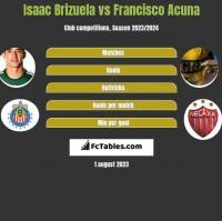 Isaac Brizuela vs Francisco Acuna h2h player stats