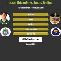 Isaac Brizuela vs Jesus Molina h2h player stats