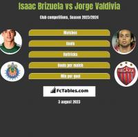 Isaac Brizuela vs Jorge Valdivia h2h player stats