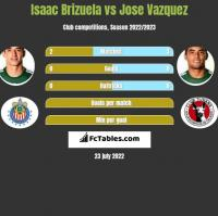 Isaac Brizuela vs Jose Vazquez h2h player stats