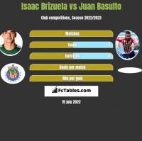 Isaac Brizuela vs Juan Basulto h2h player stats