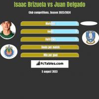 Isaac Brizuela vs Juan Delgado h2h player stats