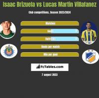 Isaac Brizuela vs Lucas Martin Villafanez h2h player stats