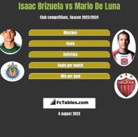 Isaac Brizuela vs Mario De Luna h2h player stats