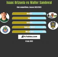 Isaac Brizuela vs Walter Sandoval h2h player stats