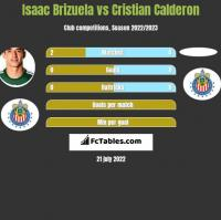 Isaac Brizuela vs Cristian Calderon h2h player stats