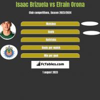 Isaac Brizuela vs Efrain Orona h2h player stats