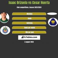 Isaac Brizuela vs Cesar Huerta h2h player stats