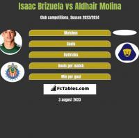 Isaac Brizuela vs Aldhair Molina h2h player stats
