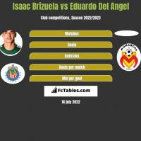 Isaac Brizuela vs Eduardo Del Angel h2h player stats