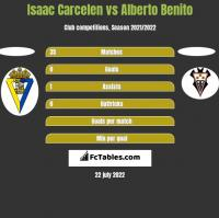 Isaac Carcelen vs Alberto Benito h2h player stats