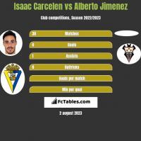 Isaac Carcelen vs Alberto Jimenez h2h player stats
