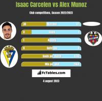 Isaac Carcelen vs Alex Munoz h2h player stats
