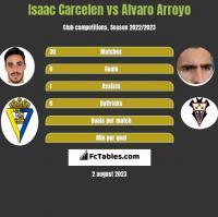 Isaac Carcelen vs Alvaro Arroyo h2h player stats