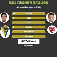 Isaac Carcelen vs Isma Lopez h2h player stats