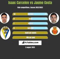 Isaac Carcelen vs Jaume Costa h2h player stats