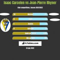 Isaac Carcelen vs Jean-Pierre Rhyner h2h player stats
