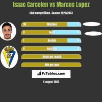 Isaac Carcelen vs Marcos Lopez h2h player stats