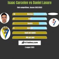 Isaac Carcelen vs Daniel Lasure h2h player stats